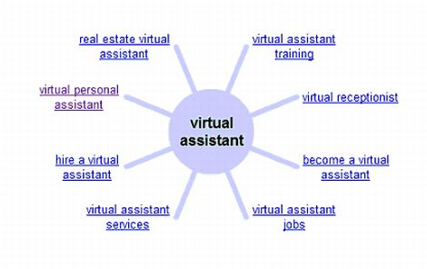Virtual Assistants relations to other terms in Google